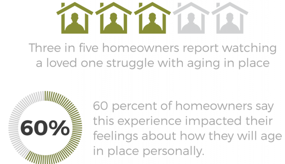 Three in five homeowners report watching a loved one struggle with aging-in-place.