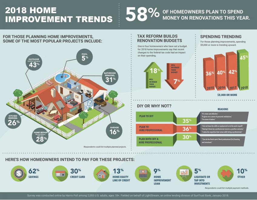 Home Improvement Survey by LightStream