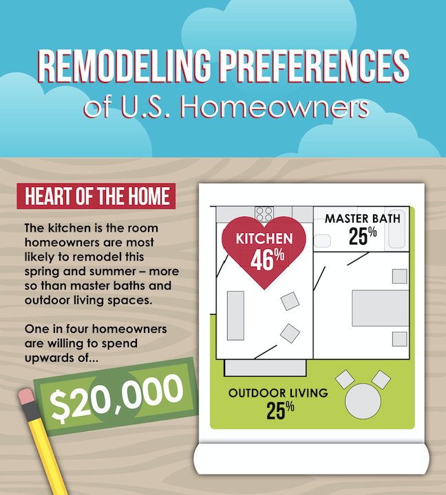 Summer kitchen remodel tendency