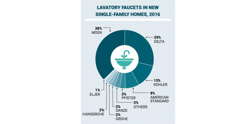 Illustration Lavatory Faucet Market share
