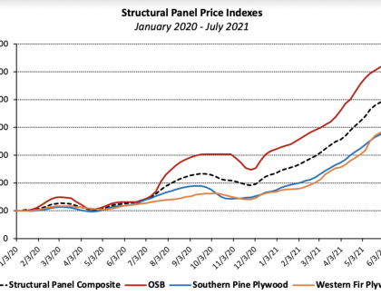 material price increases of panels, including osb and plywood