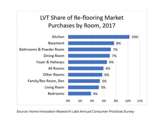 LTV flooring gains popularity in retrofits