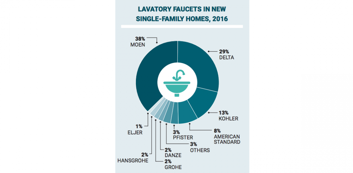 Illustration Lavatory Faucet Market share