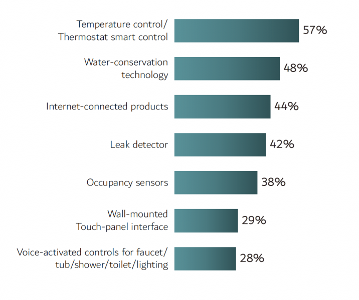 Bathroom Technology trends