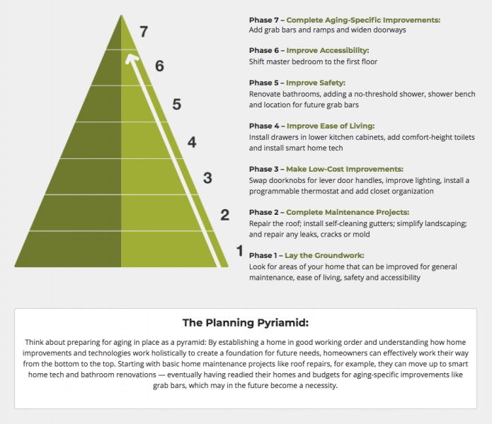aging-in-place planning pyramid